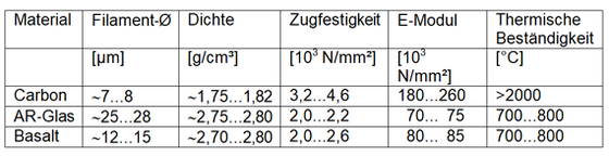 Gut gemocht Textilbeton - Carbonbeton - Beton.org JZ71