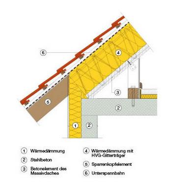 Dach Beton Org